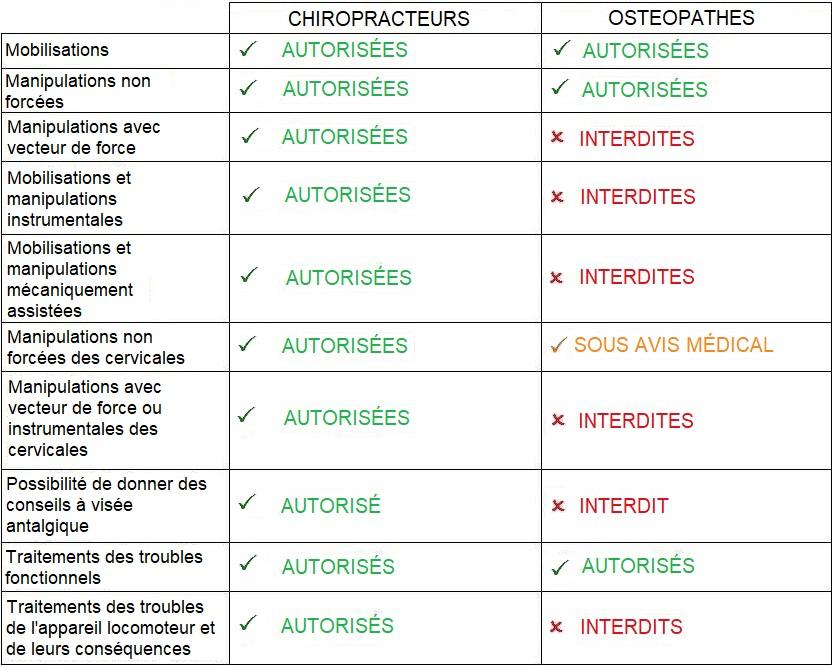 Différences Chiropraxie Ostéopathie par le Centre Chiropratique Bordeaux